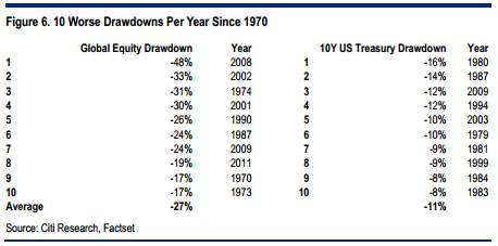 Max drawdown (Citi Research, Factset via Pragmatic Capitalism)